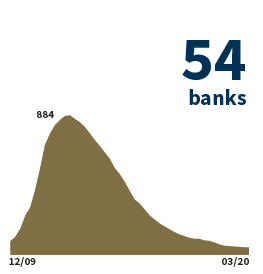 Text says '51 banks' and a purple graph starting in December 2009 and ending in December 2019 in a generally declining slope
