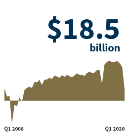 Quarterly Net Income says '$55.2 billion' and a green area chart graphic that shows a general increase