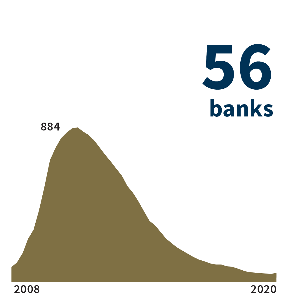 Text says '56 banks' and a graph starting in 2008 and ending in 2020 in a generally declining slope