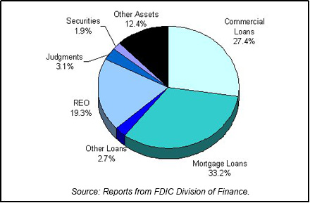 1989 FDIC End of Year Asset Mix chart