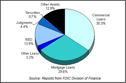 1991 FDIC End of Year Asset Mix chart