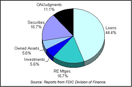 1981 FDIC End of Year Asset Mix chart