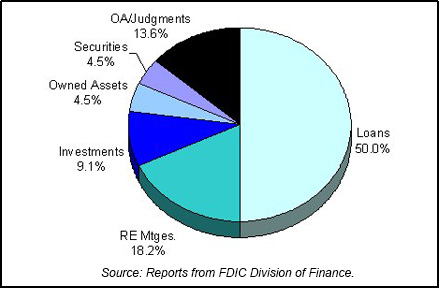 1982 FDIC End of Year Asset Mix chart