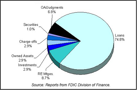 1984 FDIC End of Year Asset Mix chart