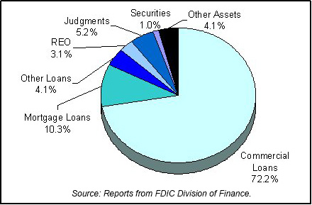 1985 FDIC End of Year Asset Mix chart
