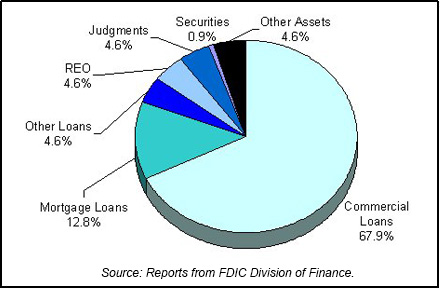 1986 FDIC End of Year Asset Mix chart