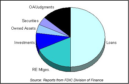 Sample of FDIC end of year asset mix chart