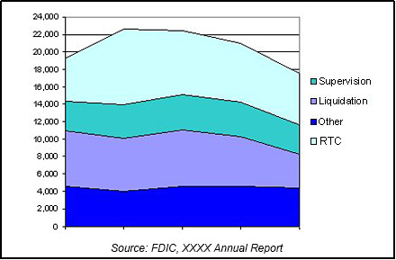 Sample of FDIC Staffing chart