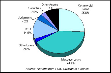 1990 FDIC End of Year Asset Mix chart
