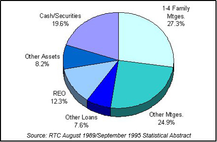 1990 RTC End of Year Asset Mix chart