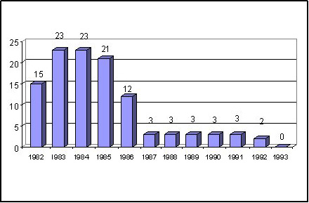Number of Banks in FDIC Certificate Program
