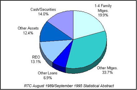 1991 RTC End of Year Asset Mix chart
