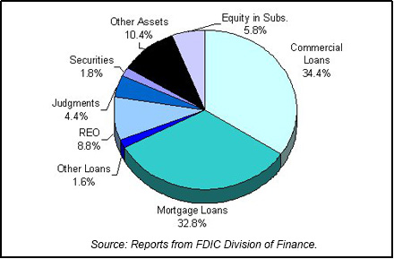 1992 FDIC End of Year Asset Mix chart