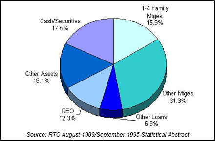 1992 RTC End of Year Asset Mix chart