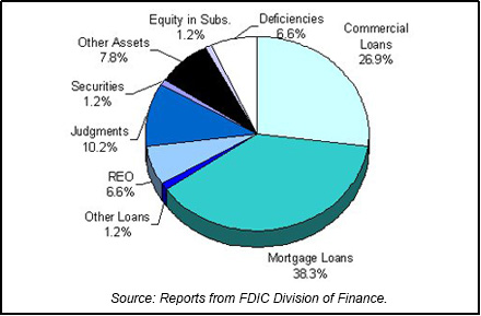 1994 FDIC End of Year Asset Mix chart