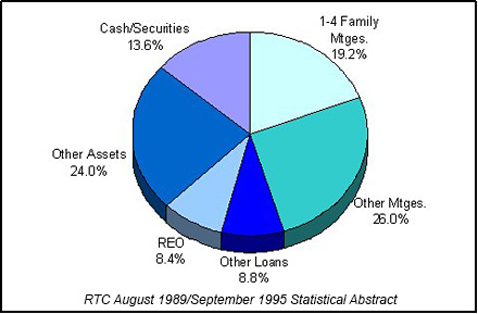 1994 RTC End of Year Asset Mix chart