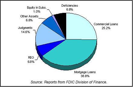 1995 FDIC End of Year Asset Mix chart