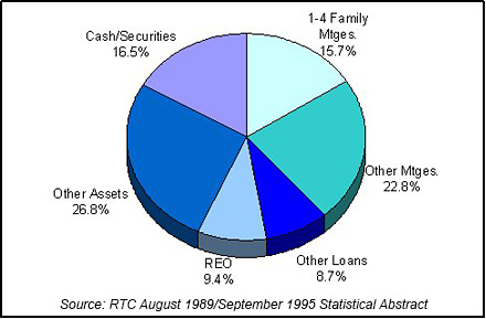 1995 RTC End of Year Asset Mix chart