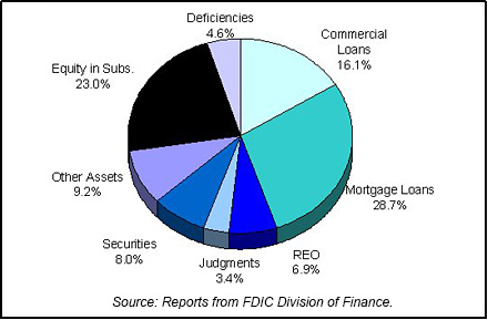 1996 FDIC End of Year Asset Mix chart