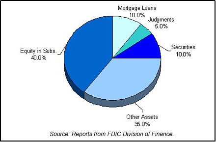1999 FDIC End of Year Asset Mix chart
