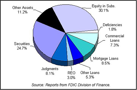 2000 FDIC End of Year Asset Mix chart