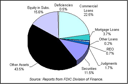 2002 FDIC End of Year Asset Mix chart