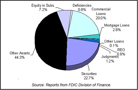 2003 FDIC End of Year Asset Mix chart