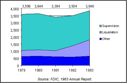 1983 FDIC End of Year Asset Mix chart