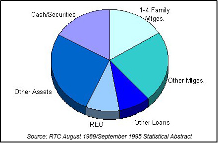 RTC End of Year Asset Mix chart