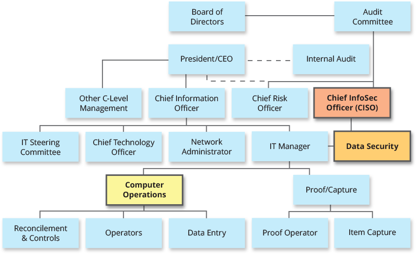fdic itec organizational chart