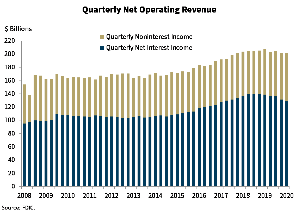 Chart 2: Quarterly Net Operating Revenue
