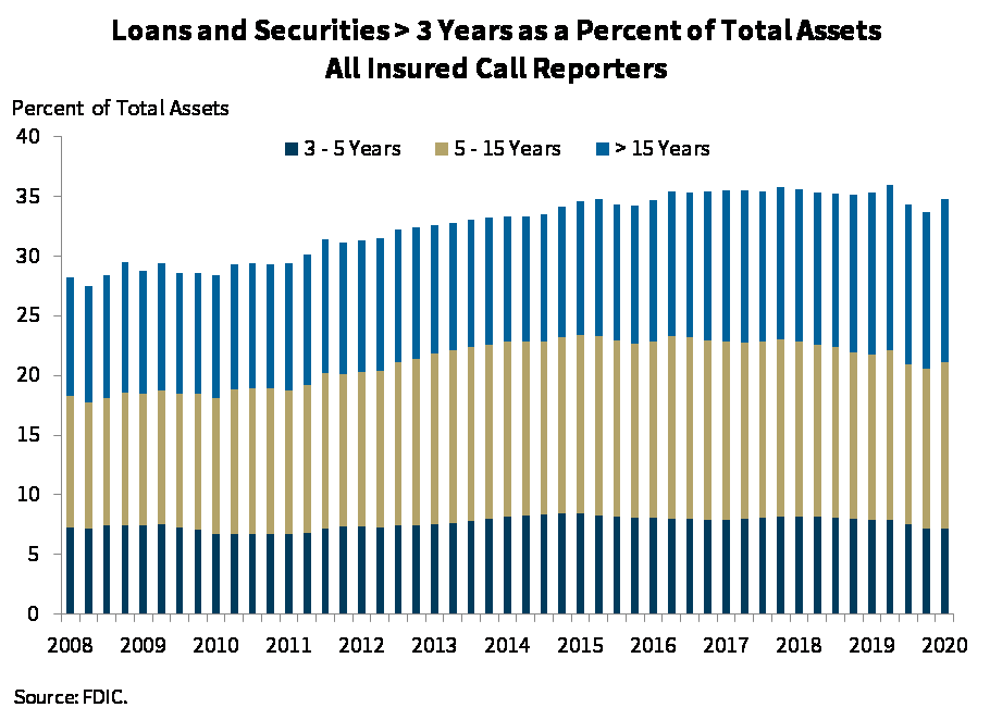 Chart 4: Loans and Securities > 3 years as a % of Total Assets All Insured Call Reporters