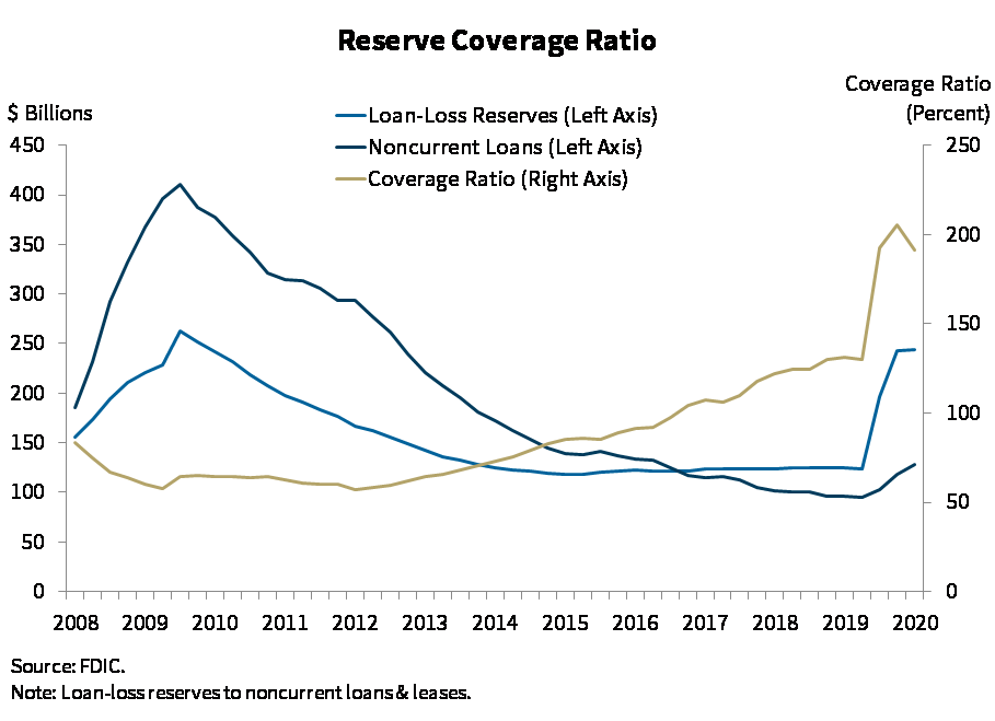 Chart 7: Reserve Coverage Ratio