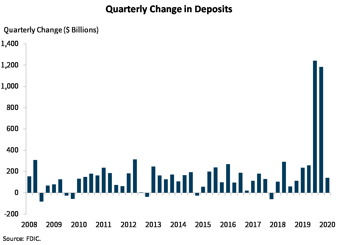 Chart 8: Quarterly Change in Deposits