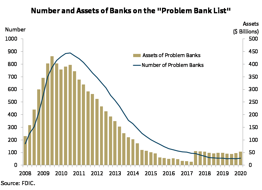 Chart 9: Number and Assets of Banks on the 'Problem Bank List'