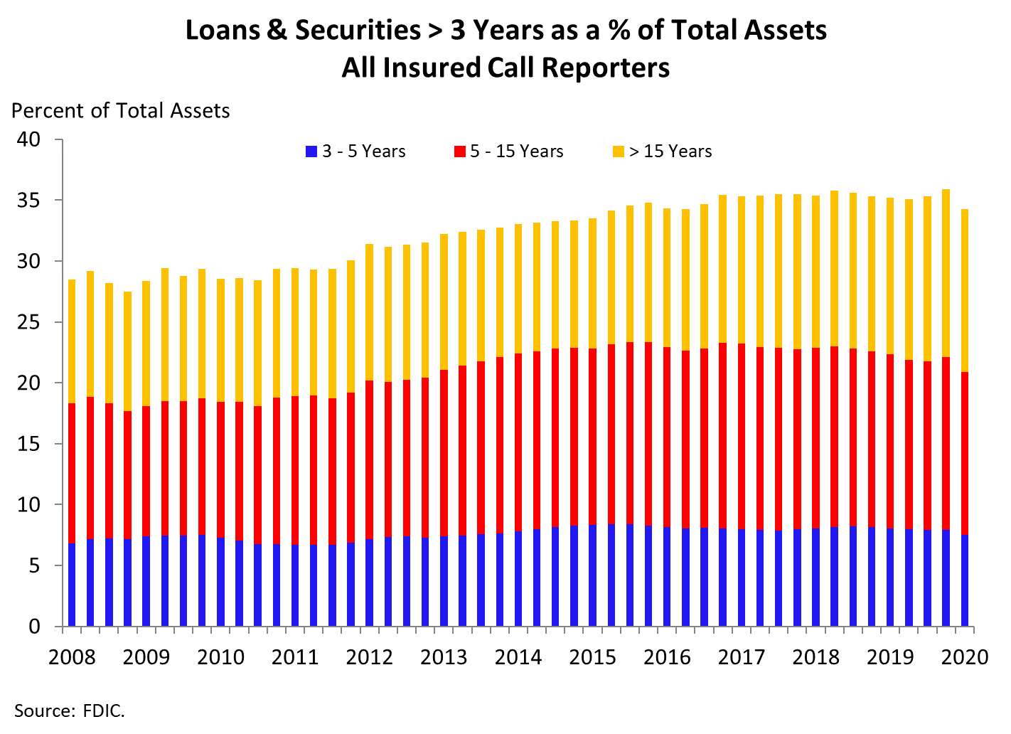 Chart 4: Loans and Securities greater than 3 Years as a percentage of Total Assets - All Insured Call Reporters