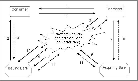 fdic  credit card activities manual