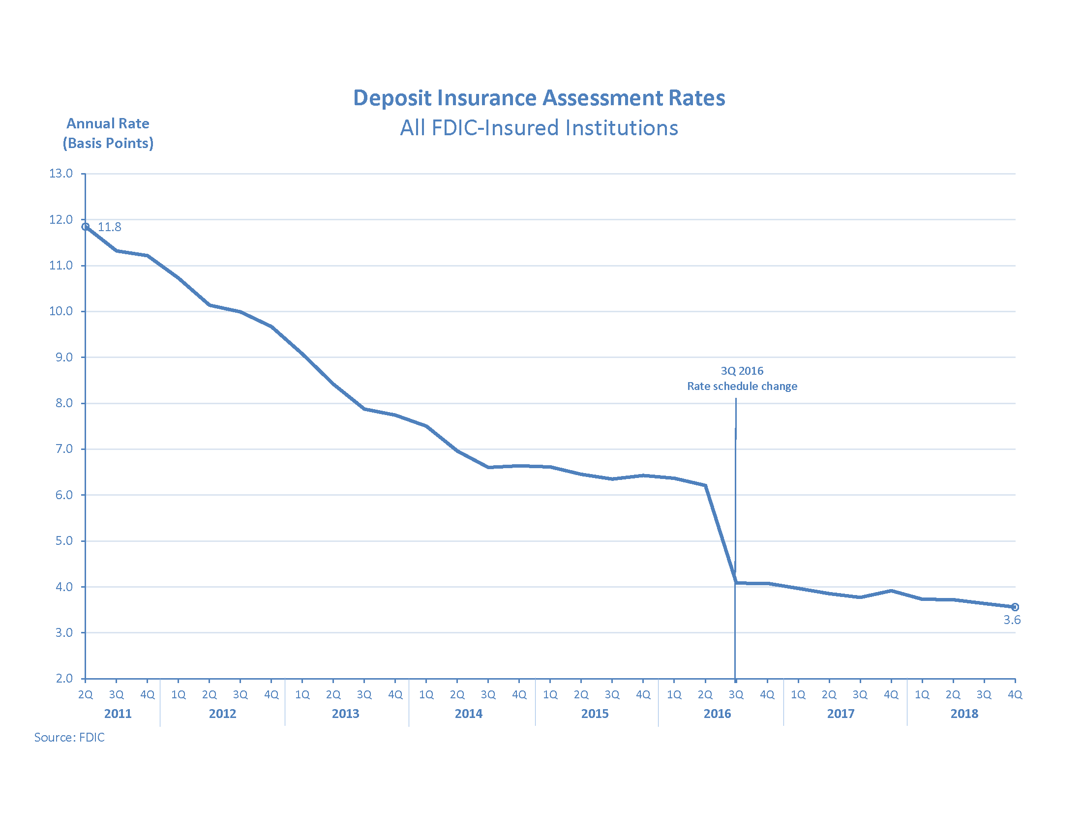 Deposit Insurance Assessment Rates for All FDIC Institutions Graph, showing downward trend in the annual rate's basis points since 2nd Quarter 2011 to 2nd Quarter 2018.  With the latest standing at 3.7 basis points, finishing first half for 2018.