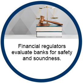 Image shows a the exterior of a bank. Text reads Financial regulators evaluate banks for safety and soundness.