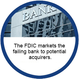 Image of a newspaper advertising a failed bank. Text reads The FDIC markets the failing bank to potential acquirers.