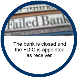 Image of bank illustration. Text reads The bank is closed and the FDIC is appointed as receiver.